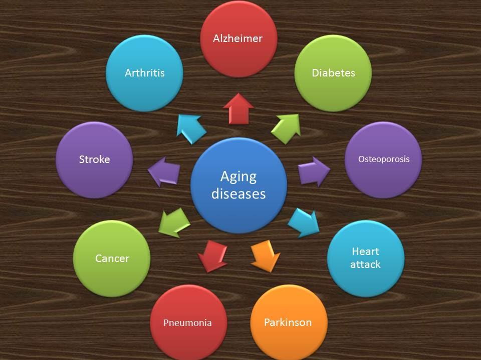 Aging diseases